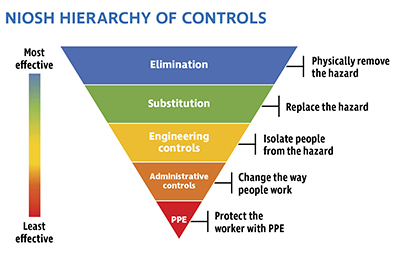 NIOSH Hierarchy of Controls