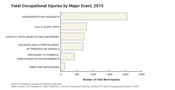 workplace-fatalities-highest-since_010517-2