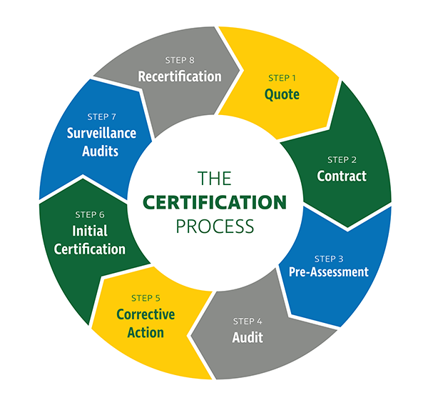 Certification Process Infographic