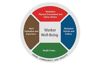 NIOSH_WorkerWellBeing
